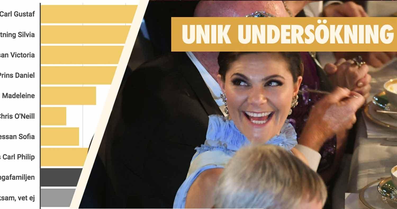 Svenska folket slår fast: Victoria är drottningen av Nobel!